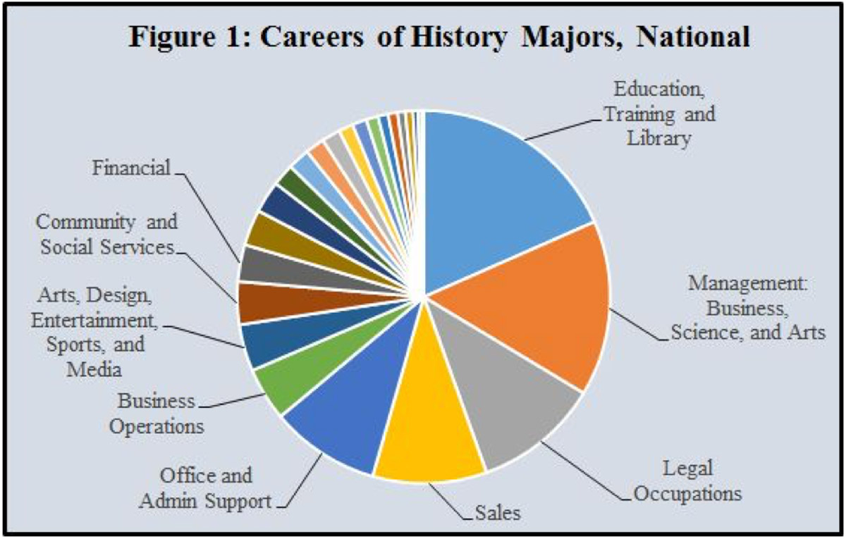 career paths history department catholic university of america