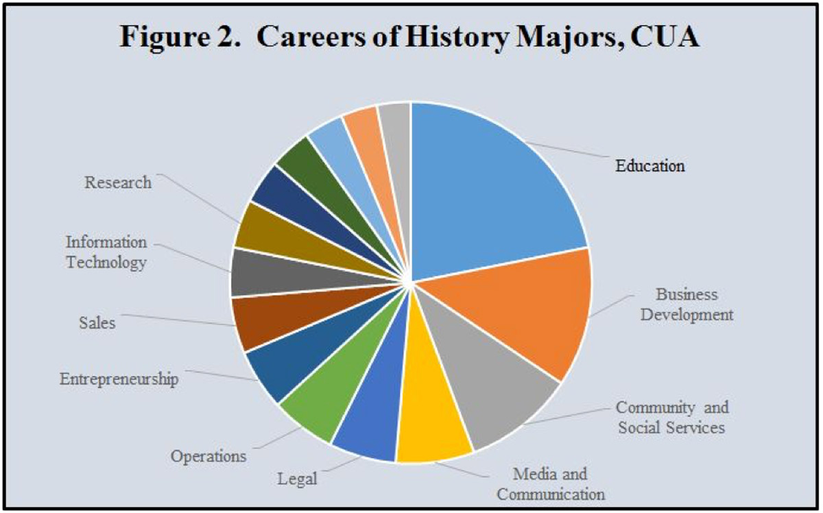 Chart showing careers of CUA history majors